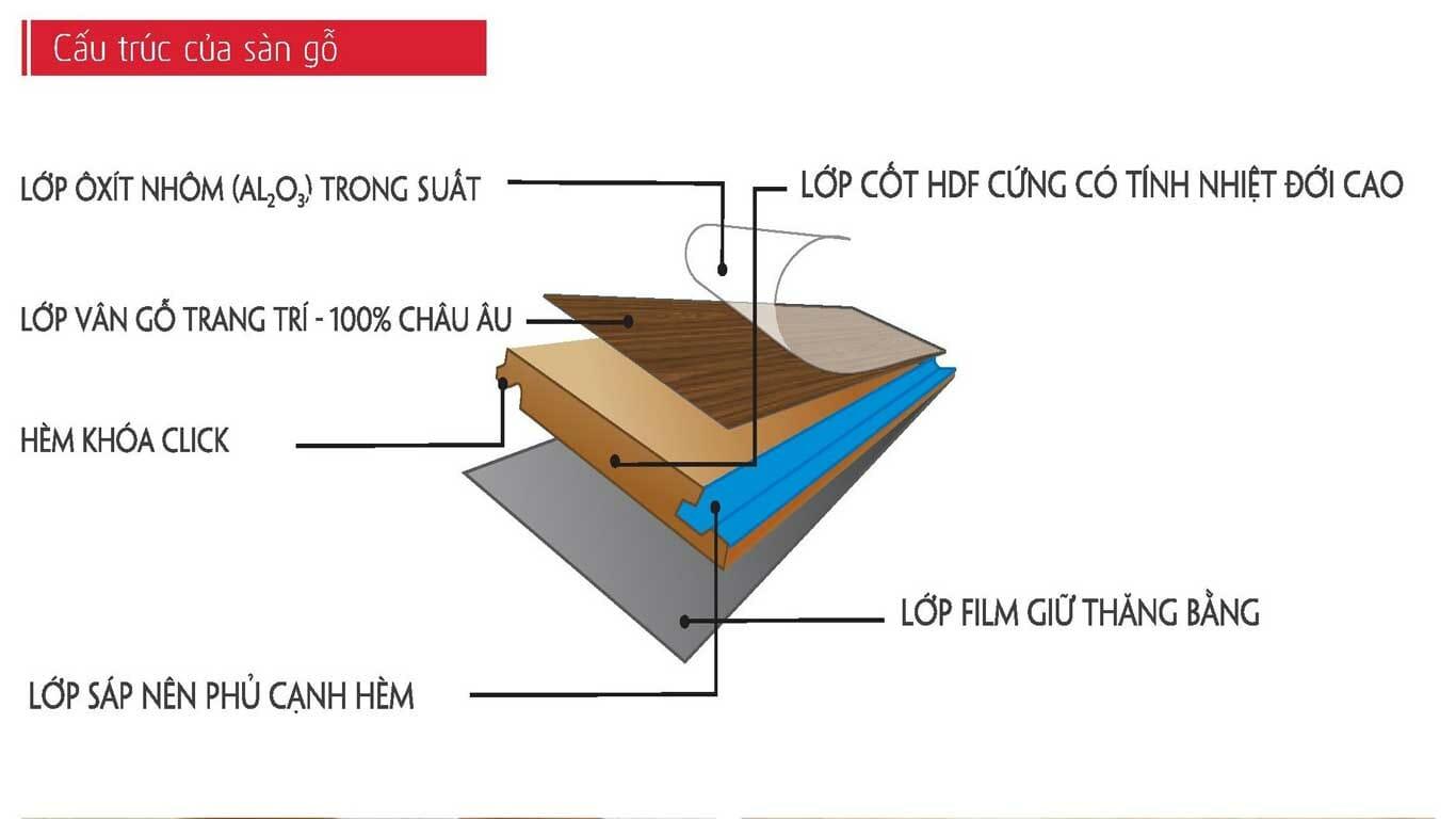 Cấu tạo sàn gỗ Morser